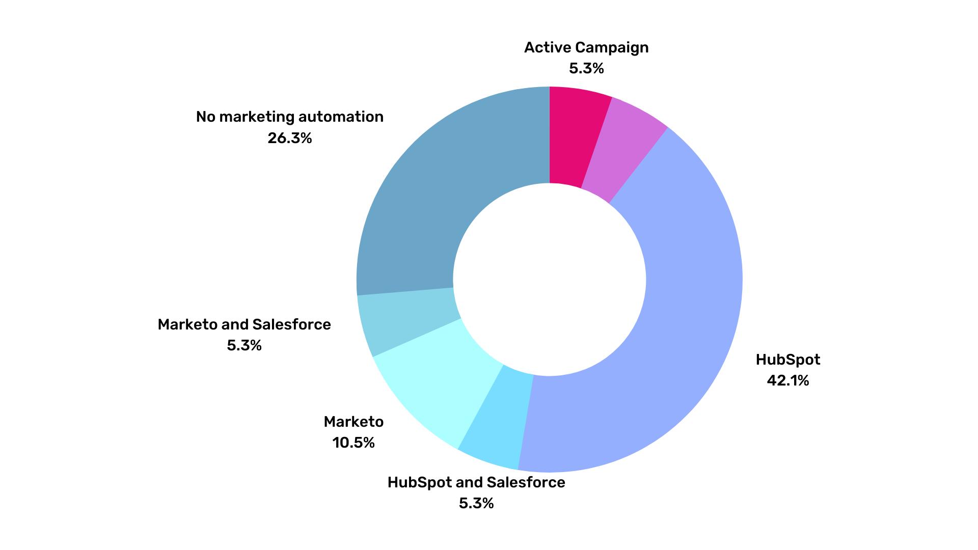 marketing-automation-iot