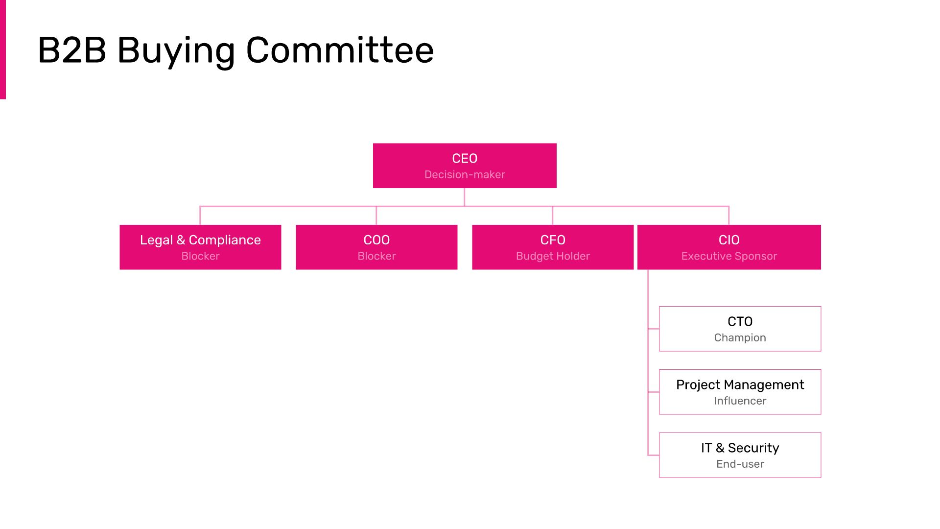 b2b-buying-committee