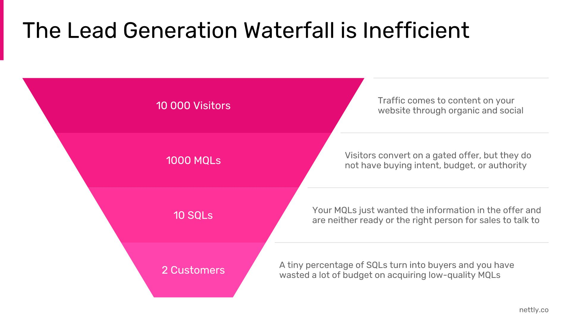 lead-generation-waterfall-inefficient