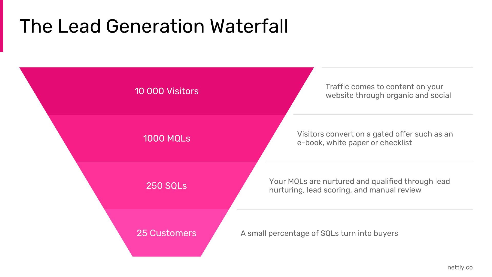 lead-generation-waterfall