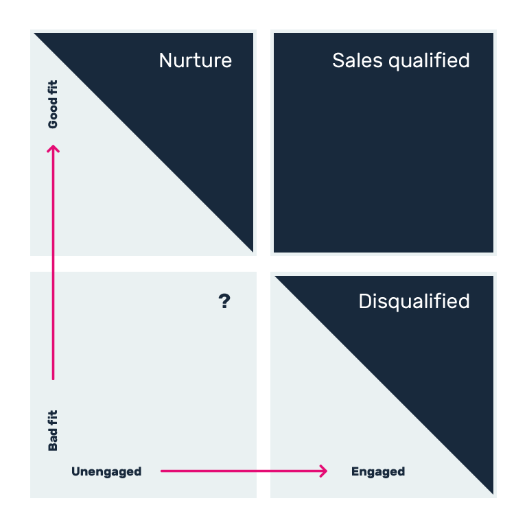 Lead nurturing matrix