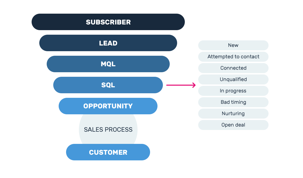 Lifecycle stages and lead status in HubSpot