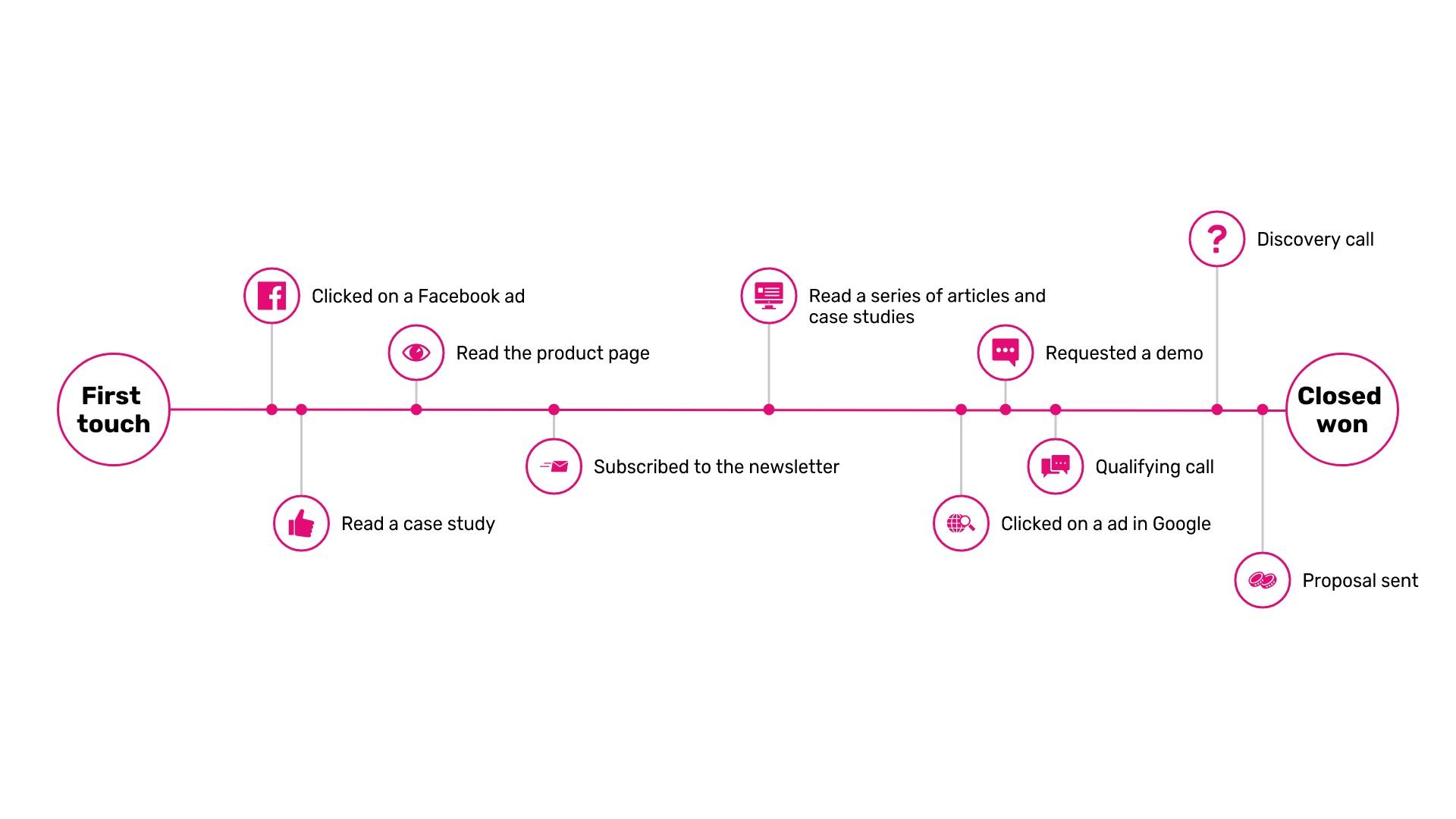 sales-marketing-timeline